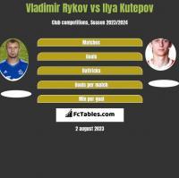 Vladimir Rykov vs Ilya Kutepov h2h player stats
