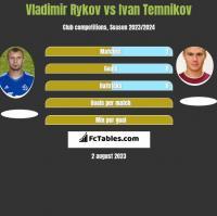 Vladimir Rykov vs Ivan Temnikov h2h player stats