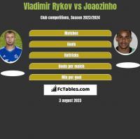 Vladimir Rykov vs Joaozinho h2h player stats