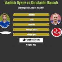Vladimir Rykov vs Konstantin Rausch h2h player stats
