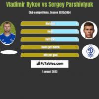 Vladimir Rykov vs Sergey Parshivlyuk h2h player stats