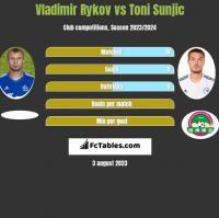 Vladimir Rykov vs Toni Sunjic h2h player stats