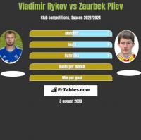 Vladimir Rykov vs Zaurbek Pliev h2h player stats