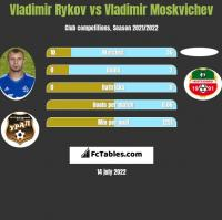 Vladimir Rykov vs Vladimir Moskvichev h2h player stats