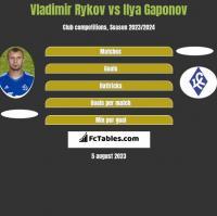 Vladimir Rykov vs Ilya Gaponov h2h player stats