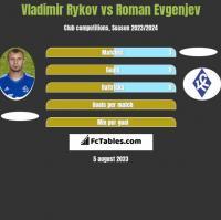 Vladimir Rykov vs Roman Evgenjev h2h player stats