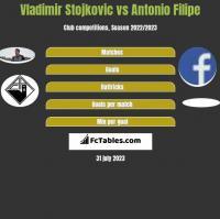 Vladimir Stojkovic vs Antonio Filipe h2h player stats