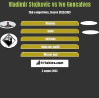 Vladimir Stojkovic vs Ivo Goncalves h2h player stats