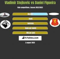 Vladimir Stojkovic vs Daniel Figueira h2h player stats