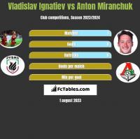 Vladislav Ignatiev vs Anton Miranchuk h2h player stats