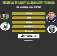 Vladislav Ignatiev vs Branislav Ivanovic h2h player stats