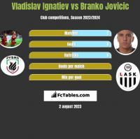 Vladislav Ignatiev vs Branko Jovicic h2h player stats