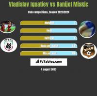 Vladislav Ignatiev vs Danijel Miskic h2h player stats