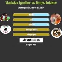 Vladislav Ignatiev vs Denys Kulakov h2h player stats