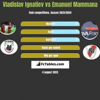 Vladislav Ignatiev vs Emanuel Mammana h2h player stats