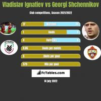 Vladislav Ignatiev vs Georgi Shchennikov h2h player stats