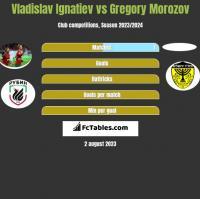 Vladislav Ignatiev vs Gregory Morozov h2h player stats