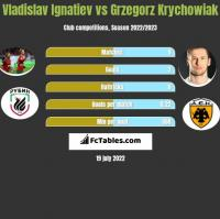 Vladislav Ignatiev vs Grzegorz Krychowiak h2h player stats
