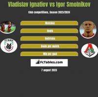 Vladislav Ignatiev vs Igor Smolnikov h2h player stats