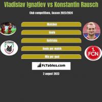 Vladislav Ignatiev vs Konstantin Rausch h2h player stats