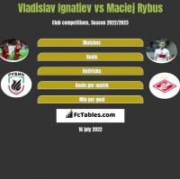 Vladislav Ignatiev vs Maciej Rybus h2h player stats