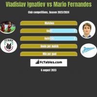 Vladislav Ignatiev vs Mario Fernandes h2h player stats