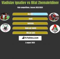 Vladislav Ignatiev vs Rifat Zhemaletdinov h2h player stats