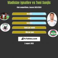 Vladislav Ignatiev vs Toni Sunjic h2h player stats