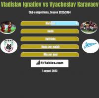 Vladislav Ignatiev vs Vyacheslav Karavaev h2h player stats