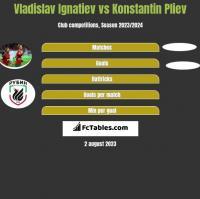 Vladislav Ignatiev vs Konstantin Pliev h2h player stats