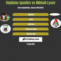 Vladislav Ignatiev vs Mikhail Lysov h2h player stats