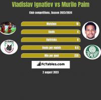 Vladislav Ignatiev vs Murilo Paim h2h player stats