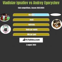 Vladislav Ignatiev vs Andrey Egorychev h2h player stats
