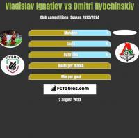 Vladislav Ignatiev vs Dmitri Rybchinskiy h2h player stats