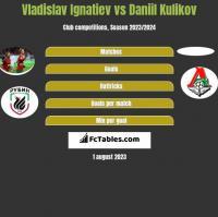 Vladislav Ignatiev vs Daniil Kulikov h2h player stats