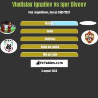 Vladislav Ignatiev vs Igor Diveev h2h player stats