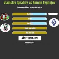 Vladislav Ignatiev vs Roman Evgenjev h2h player stats