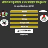 Vladislav Ignatiev vs Stanislav Magkeev h2h player stats