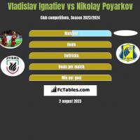 Vladislav Ignatiev vs Nikolay Poyarkov h2h player stats