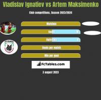 Vladislav Ignatiev vs Artem Maksimenko h2h player stats