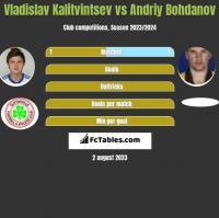 Vladislav Kalitvintsev vs Andriy Bohdanov h2h player stats