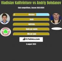 Władysław Kałytwyncew vs Andrij Bohdanow h2h player stats
