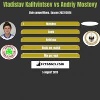 Vladislav Kalitvintsev vs Andriy Mostovy h2h player stats