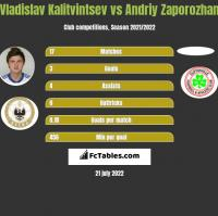 Vladislav Kalitvintsev vs Andriy Zaporozhan h2h player stats