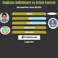 Vladislav Kalitvintsev vs Artem Favorov h2h player stats