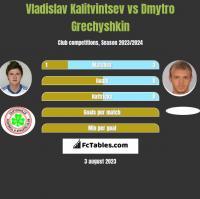 Vladislav Kalitvintsev vs Dmytro Grechyshkin h2h player stats