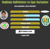 Vladislav Kalitvintsev vs Egor Kartushov h2h player stats