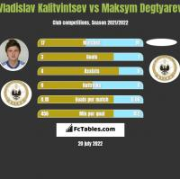 Vladislav Kalitvintsev vs Maksym Degtyarev h2h player stats