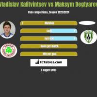 Władysław Kałytwyncew vs Maksym Degtyarev h2h player stats