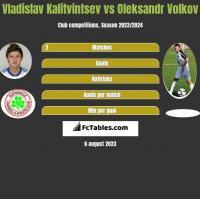 Vladislav Kalitvintsev vs Oleksandr Volkov h2h player stats